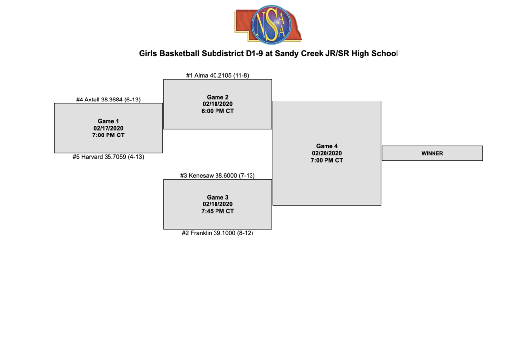 districts bracket
